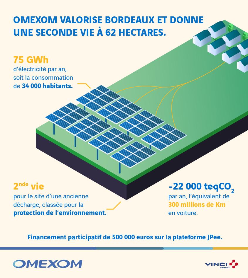 bordeaux-infographie-solaire-pv